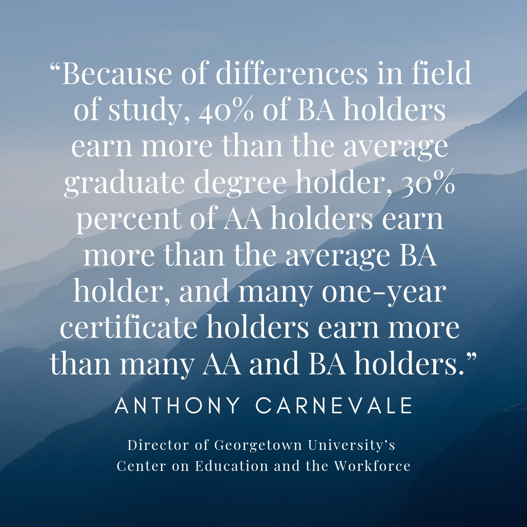 """""""because of differences in field of study, 40% of ba holders earn more than the average graduate degree holder, 30% percent of aa holders earn more than the average ba ho"""